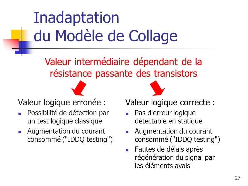 Inadaptation du Modèle de Collage Valeur logique erronée : Possibilité de détection par un test logique classique Augmentation du courant consommé (