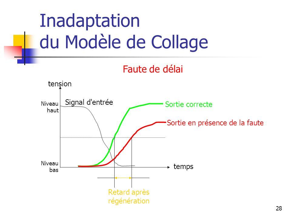 Inadaptation du Modèle de Collage Faute de délai tension temps Sortie correcte Sortie en présence de la faute Signal d'entrée Retard après régénératio