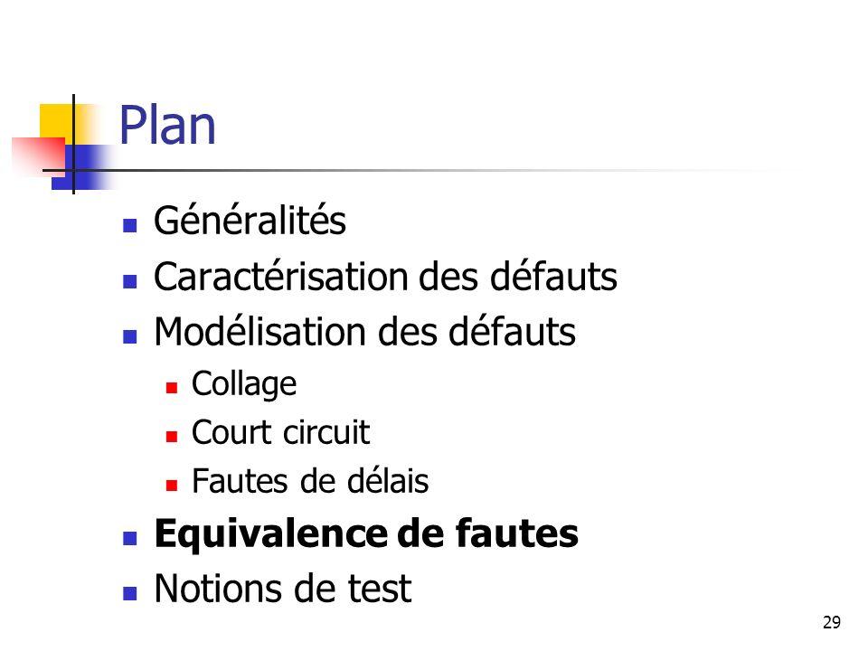 Plan Généralités Caractérisation des défauts Modélisation des défauts Collage Court circuit Fautes de délais Equivalence de fautes Notions de test 29
