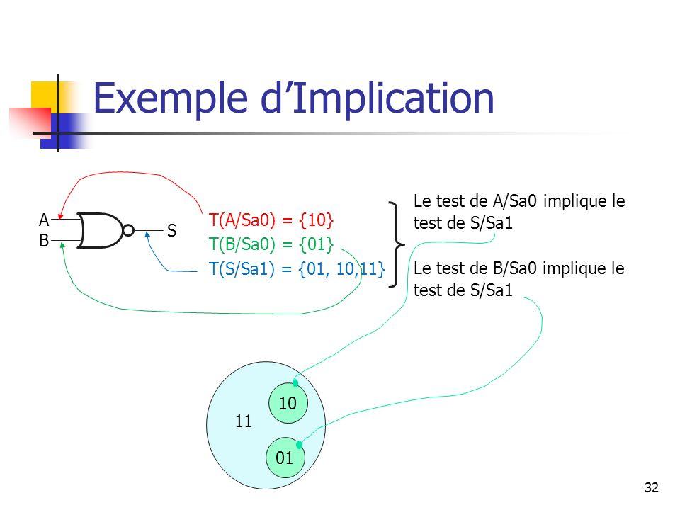 Exemple dImplication 32 A B S T(A/Sa0) = {10} T(B/Sa0) = {01} T(S/Sa1) = {01, 10,11} Le test de A/Sa0 implique le test de S/Sa1 Le test de B/Sa0 impli