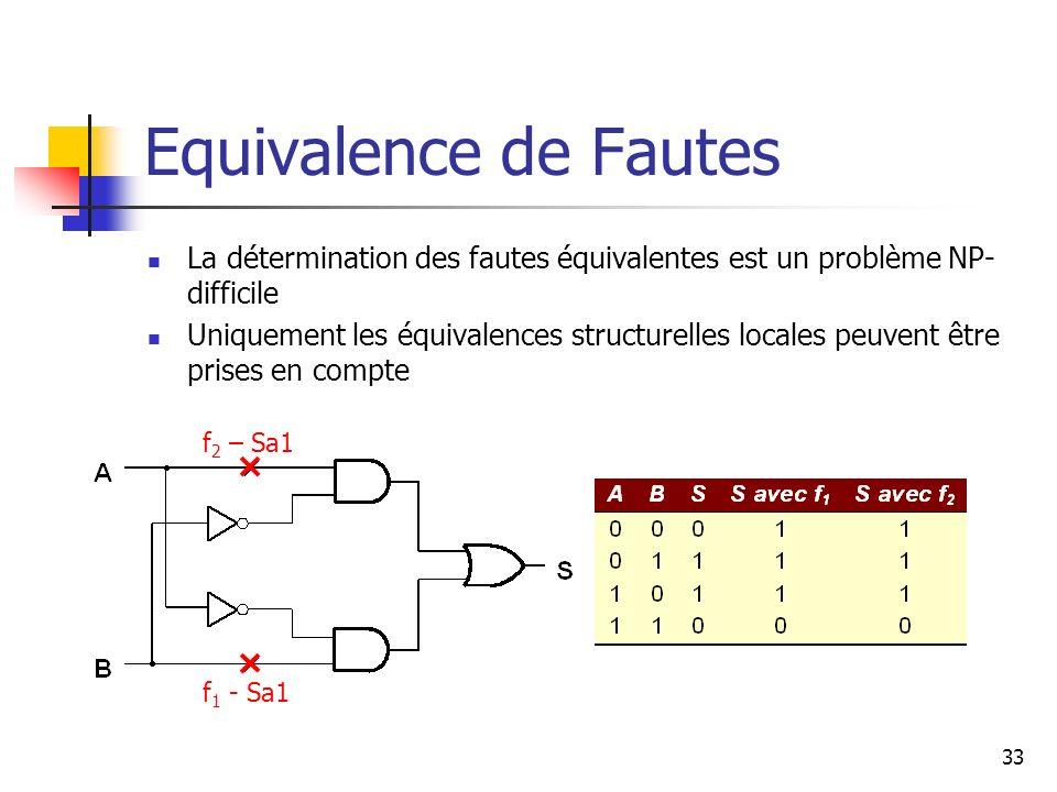 Equivalence de Fautes La détermination des fautes équivalentes est un problème NP- difficile Uniquement les équivalences structurelles locales peuvent