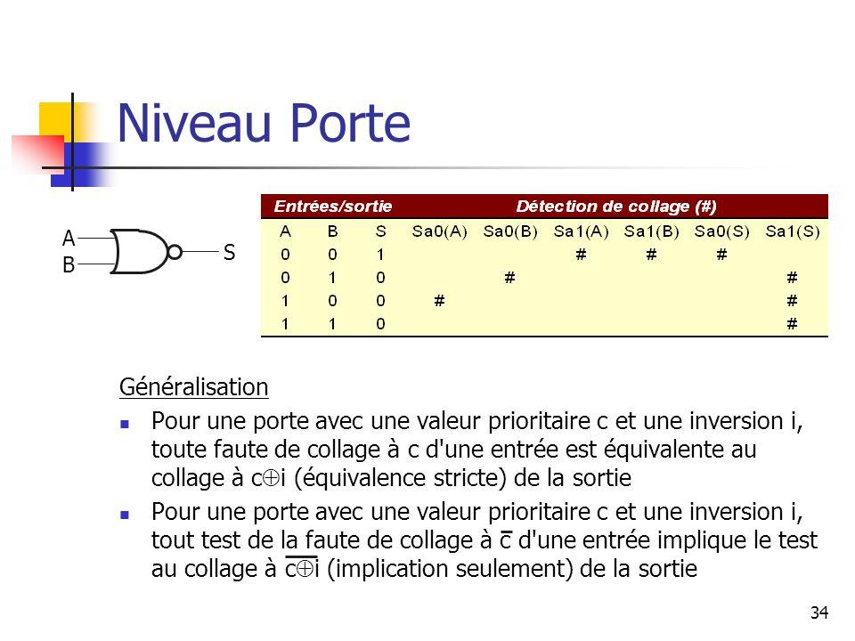 Niveau Porte Généralisation Pour une porte avec une valeur prioritaire c et une inversion i, toute faute de collage à c d'une entrée est équivalente a