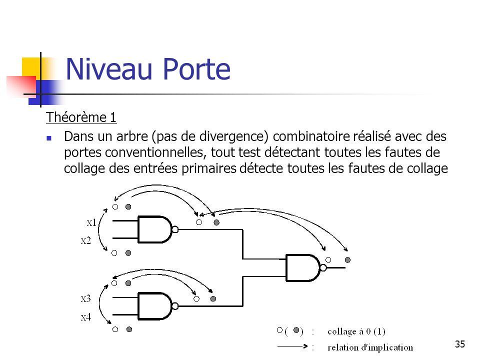 Niveau Porte 35 Théorème 1 Dans un arbre (pas de divergence) combinatoire réalisé avec des portes conventionnelles, tout test détectant toutes les fau