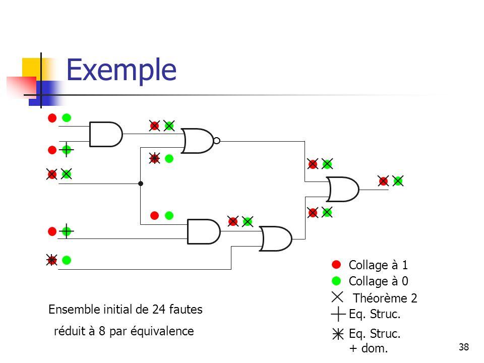 Exemple 38 Collage à 1 Collage à 0 Théorème 2 Eq. Struc. + dom. Ensemble initial de 24 fautes réduit à 8 par équivalence
