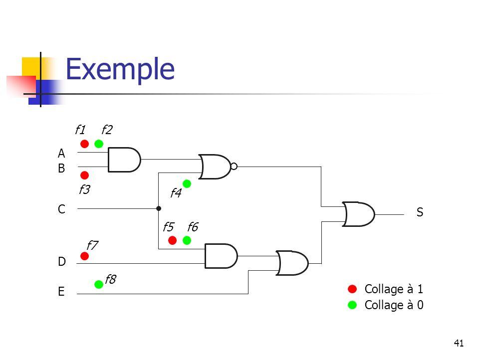 Exemple 41 Collage à 1 Collage à 0 A B C D E f1f2 f3 f4 f5f6 f7 f8 S
