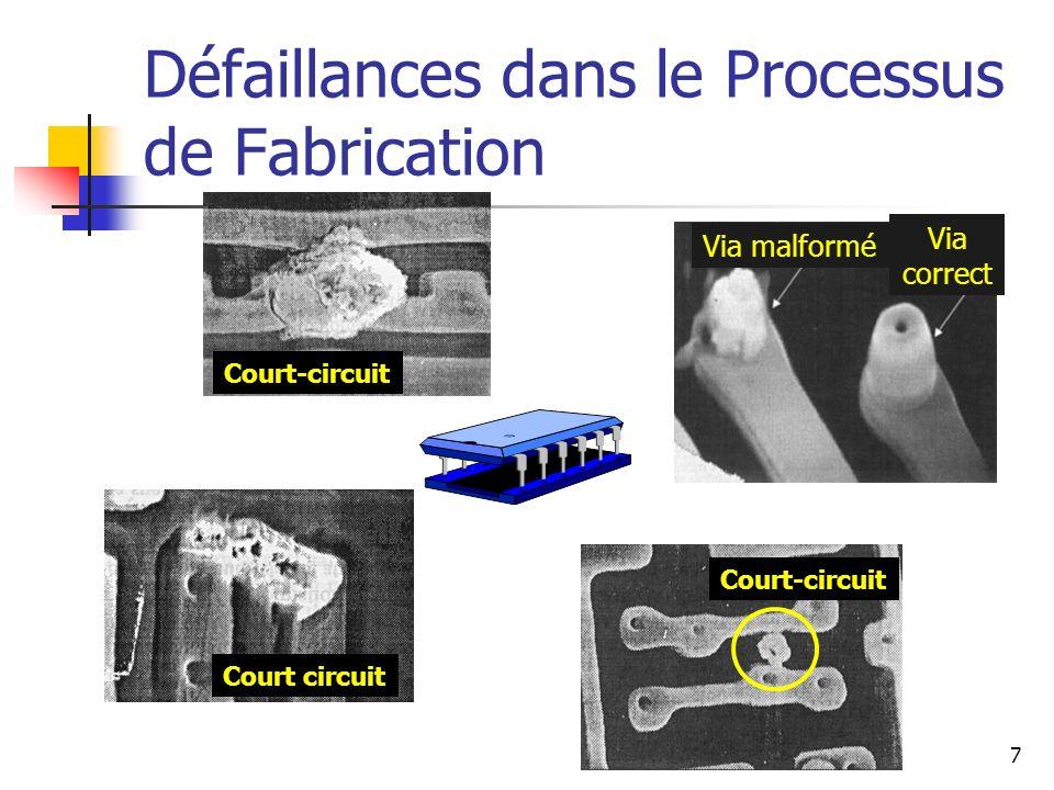 Défaillances dans le Processus de Fabrication Court-circuit Court circuit Via malformé Via correct 7