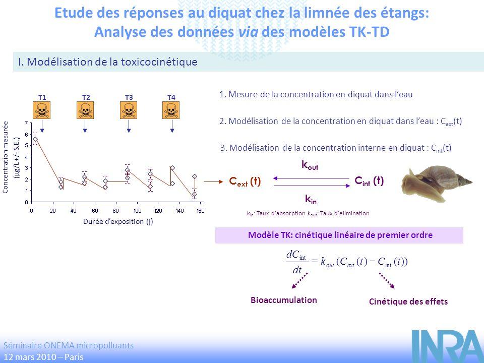 T3T4T2T1 Durée dexposition (j) Concentration mesurée (µg/L +/- S.E.) Etude des réponses au diquat chez la limnée des étangs: Analyse des données via d