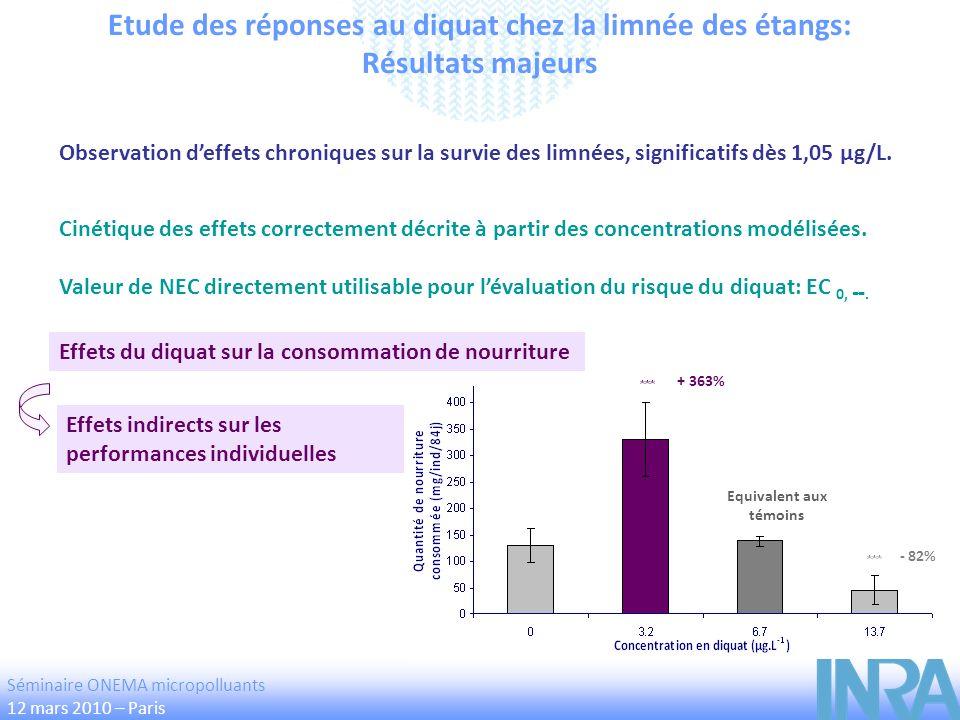Etude des réponses au diquat chez la limnée des étangs: Résultats majeurs Cinétique des effets correctement décrite à partir des concentrations modéli