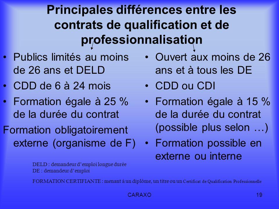 CARAXO19 Principales différences entre les contrats de qualification et de professionnalisation Publics limités au moins de 26 ans et DELD CDD de 6 à