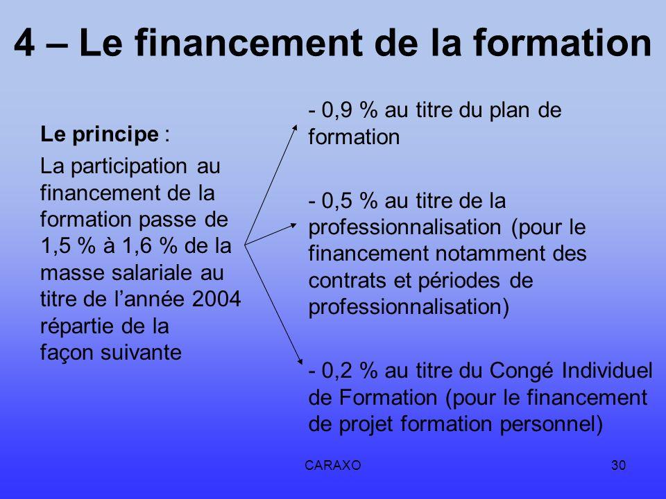 CARAXO30 4 – Le financement de la formation Le principe : La participation au financement de la formation passe de 1,5 % à 1,6 % de la masse salariale