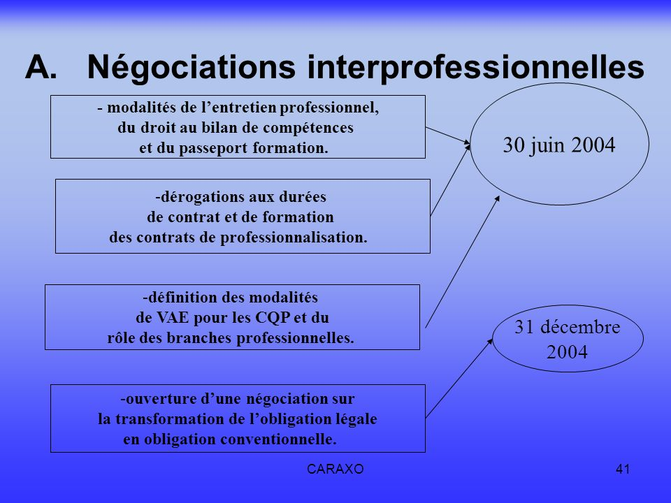 CARAXO41 A.Négociations interprofessionnelles - modalités de lentretien professionnel, du droit au bilan de compétences et du passeport formation. -dé