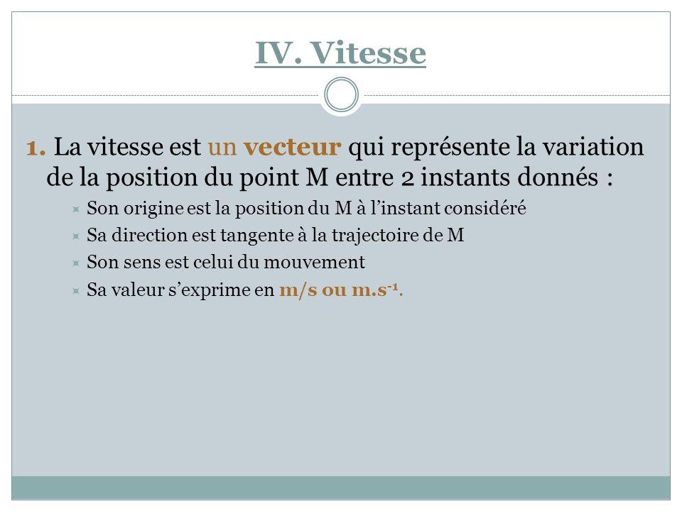 IV. Vitesse 1. La vitesse est un vecteur qui représente la variation de la position du point M entre 2 instants donnés : Son origine est la position d