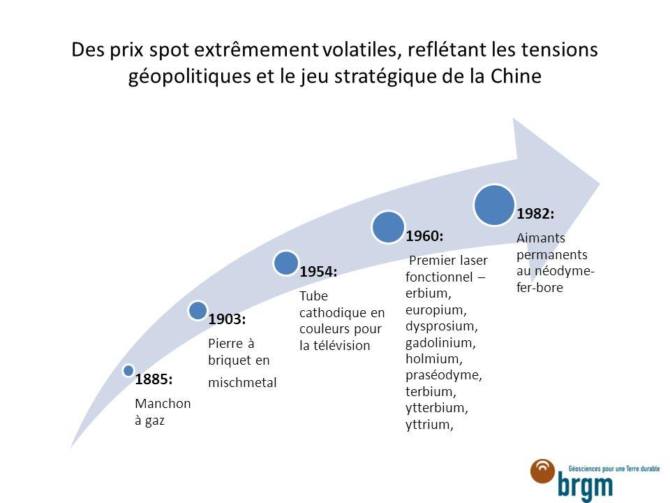 Des prix spot extrêmement volatiles, reflétant les tensions géopolitiques et le jeu stratégique de la Chine 1885: Manchon à gaz 1903: Pierre à briquet