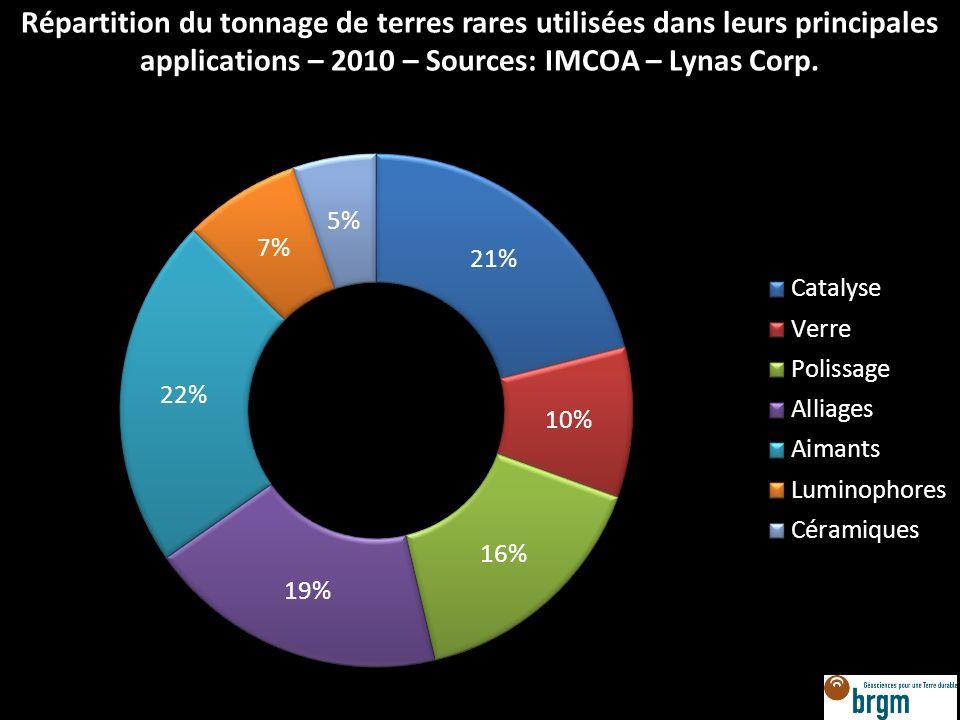 Répartition du tonnage de terres rares utilisées dans leurs principales applications – 2010 – Sources: IMCOA – Lynas Corp.