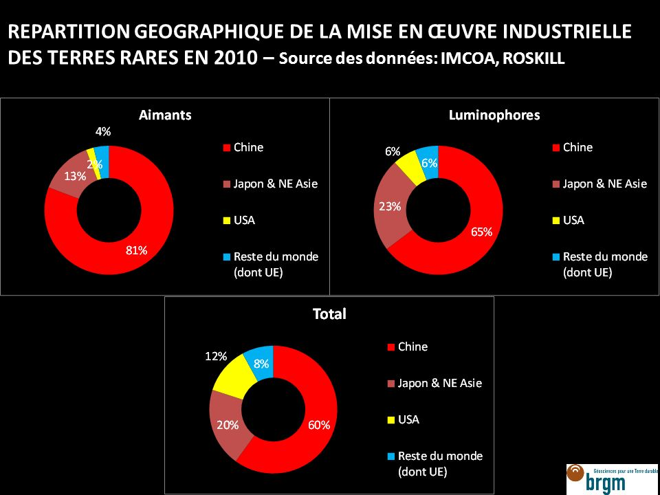 REPARTITION GEOGRAPHIQUE DE LA MISE EN ŒUVRE INDUSTRIELLE DES TERRES RARES EN 2010 – Source des données: IMCOA, ROSKILL