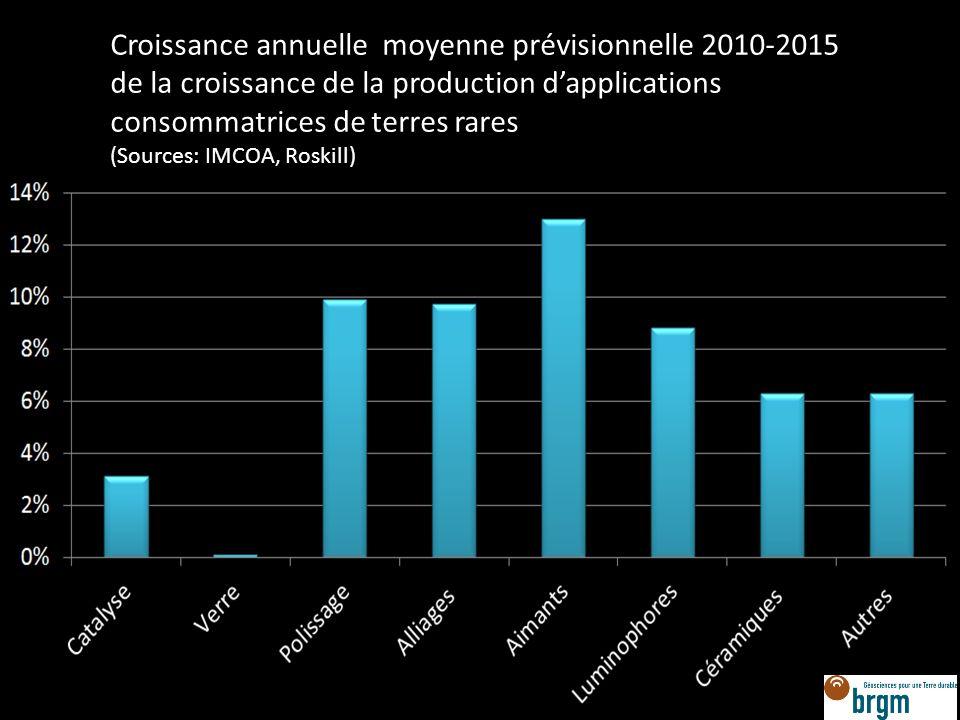 Croissance annuelle moyenne prévisionnelle 2010-2015 de la croissance de la production dapplications consommatrices de terres rares (Sources: IMCOA, R