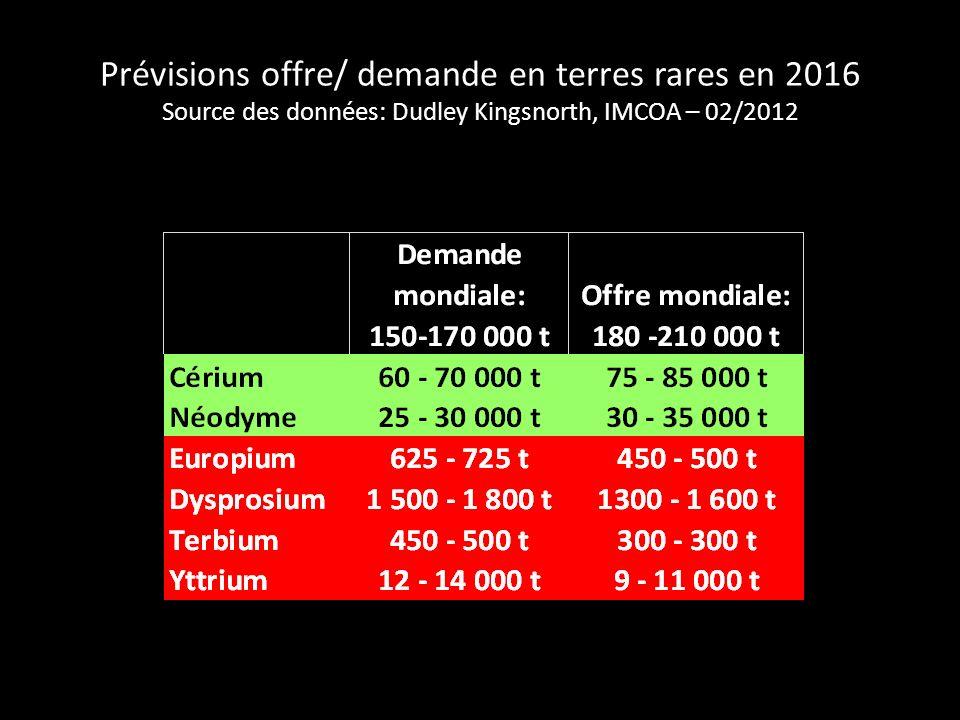Prévisions offre/ demande en terres rares en 2016 Source des données: Dudley Kingsnorth, IMCOA – 02/2012