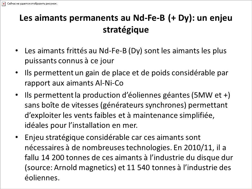 Les aimants permanents au Nd-Fe-B (+ Dy): un enjeu stratégique Les aimants frittés au Nd-Fe-B (Dy) sont les aimants les plus puissants connus à ce jou