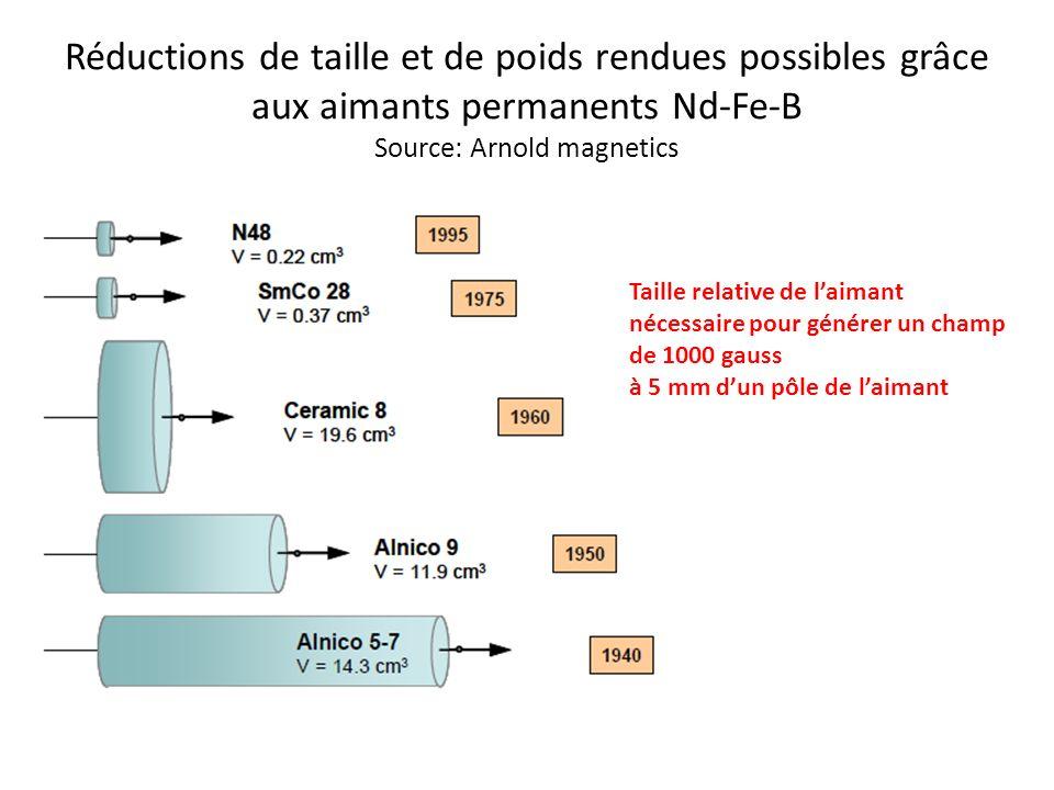 Réductions de taille et de poids rendues possibles grâce aux aimants permanents Nd-Fe-B Source: Arnold magnetics Taille relative de laimant nécessaire