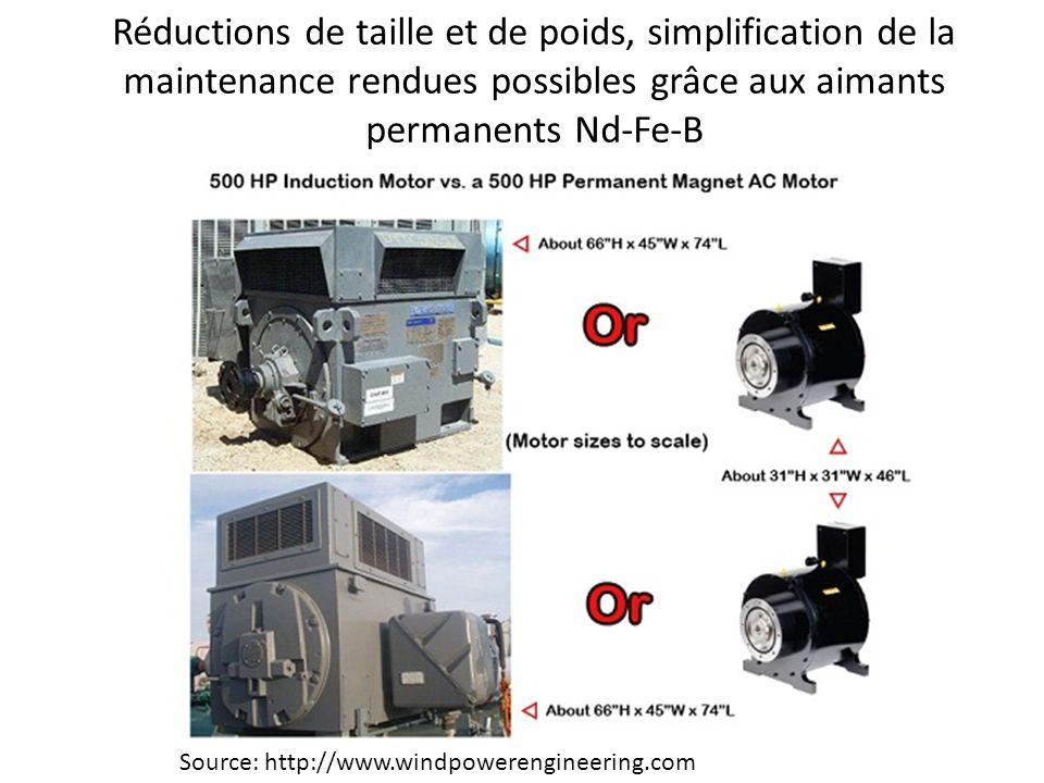 Source: http://www.windpowerengineering.com Réductions de taille et de poids, simplification de la maintenance rendues possibles grâce aux aimants per