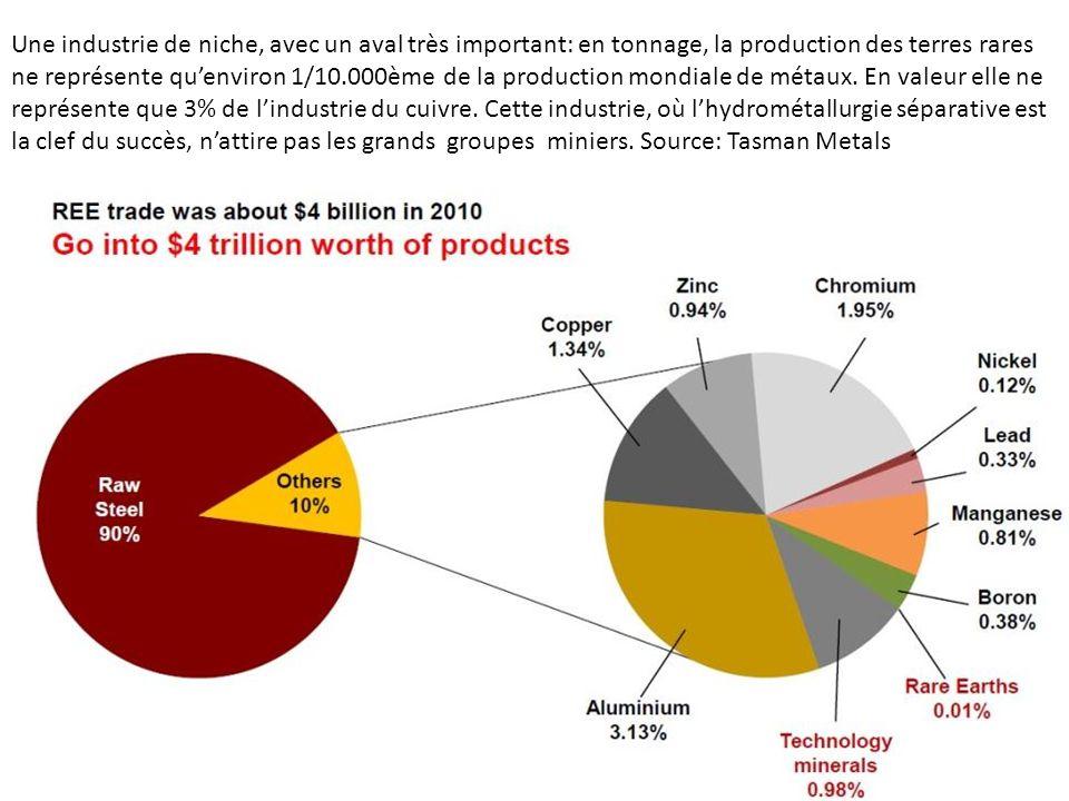 Une industrie de niche, avec un aval très important: en tonnage, la production des terres rares ne représente quenviron 1/10.000ème de la production m