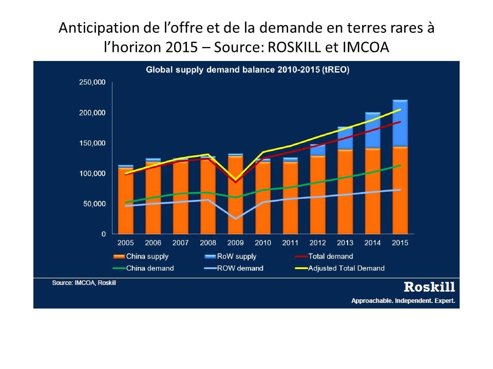 Anticipation de loffre et de la demande en terres rares à lhorizon 2015 – Source: ROSKILL et IMCOA
