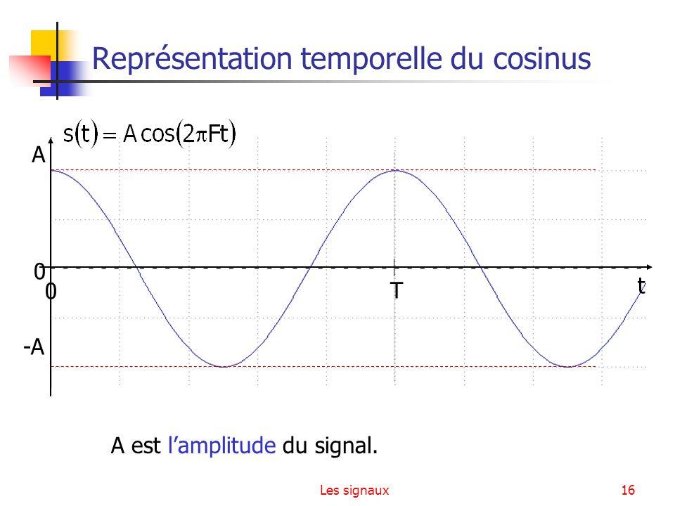 Les signaux16 Représentation temporelle du cosinus 0 T A -A t 0 A est lamplitude du signal.