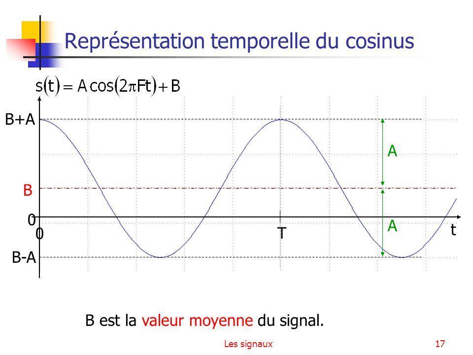Les signaux17 Représentation temporelle du cosinus 0 T B+A B-A t 0 B A A B est la valeur moyenne du signal.