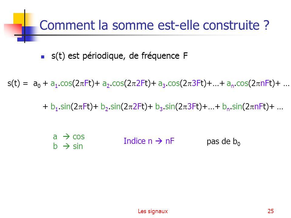 Les signaux25 Comment la somme est-elle construite ? s(t) est périodique, de fréquence F s(t) = a 0 + a 1.cos(2 Ft)+ a 2.cos(2 2Ft)+ a 3.cos(2 3Ft)+…+