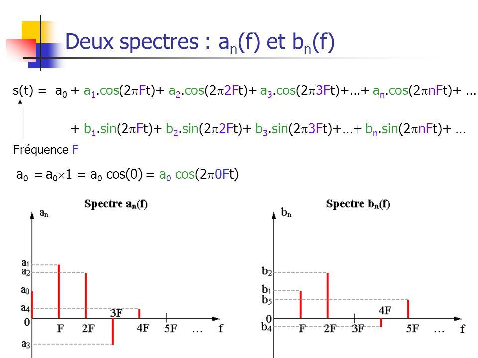 Les signaux32 Deux spectres : a n (f) et b n (f) a 0 = a 0 1 = a 0 cos(0) = a 0 cos(2 0Ft) s(t) = a 0 + a 1.cos(2 Ft)+ a 2.cos(2 2Ft)+ a 3.cos(2 3Ft)+