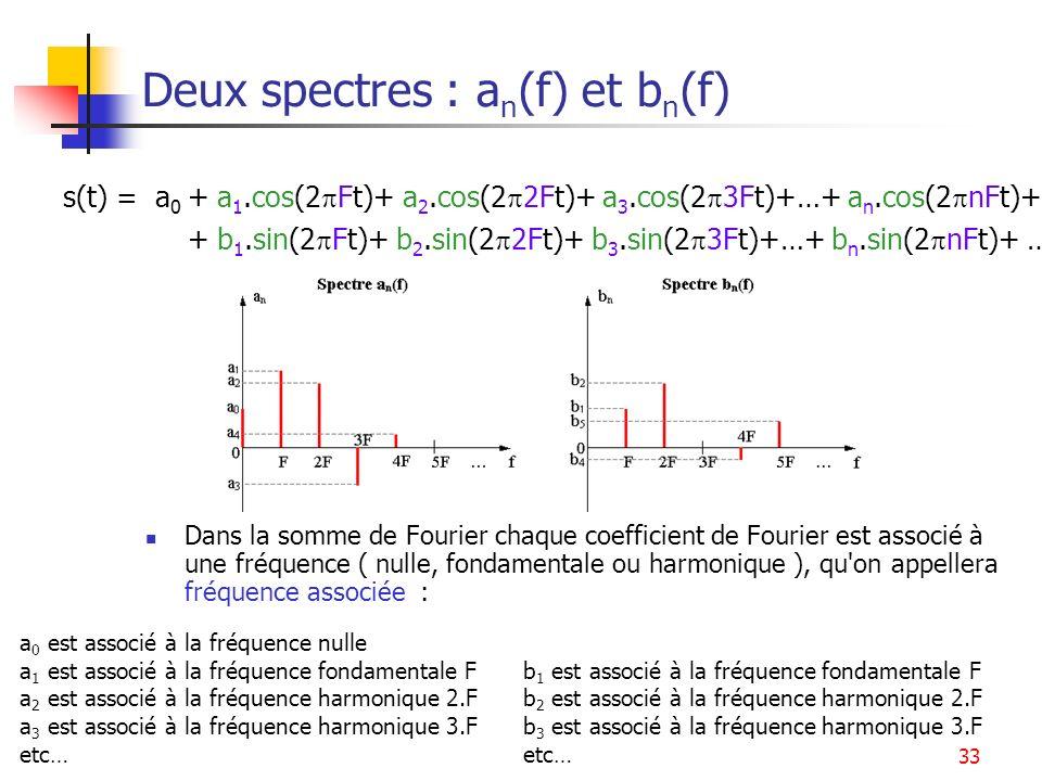 33 Deux spectres : a n (f) et b n (f) Dans la somme de Fourier chaque coefficient de Fourier est associé à une fréquence ( nulle, fondamentale ou harm