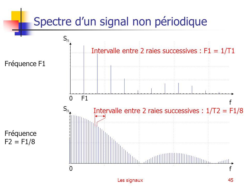 Les signaux45 Spectre dun signal non périodique Fréquence F1 Fréquence F2 = F1/8 f 0 SnSn Intervalle entre 2 raies successives : 1/T2 = F1/8 f 0 SnSn