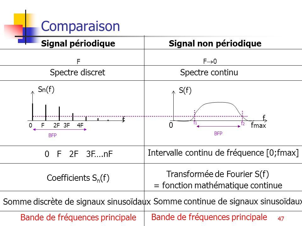 47 Comparaison S n (f) 0 F 2F 3F 4F 0 f max f S(f) f Signal non périodiqueSignal périodique F F 0 0 F 2F 3F….nF Intervalle continu de fréquence [0;fma