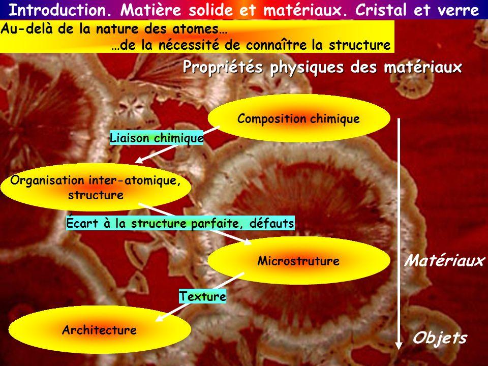 Au-delà de la nature des atomes… …de la nécessité de connaître la structure Composition chimique Organisation inter-atomique, structure Microstruture
