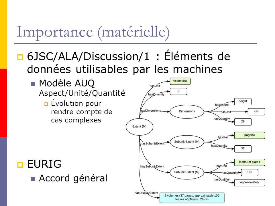 Importance (matérielle) 6JSC/ALA/Discussion/1 : Éléments de données utilisables par les machines Modèle AUQ Aspect/Unité/Quantité Évolution pour rendre compte de cas complexes EURIG Accord général