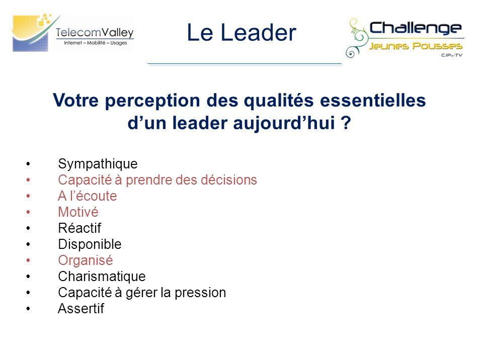 Le Leader Votre perception des qualités essentielles dun leader aujourdhui ? Sympathique Capacité à prendre des décisions A lécoute Motivé Réactif Dis