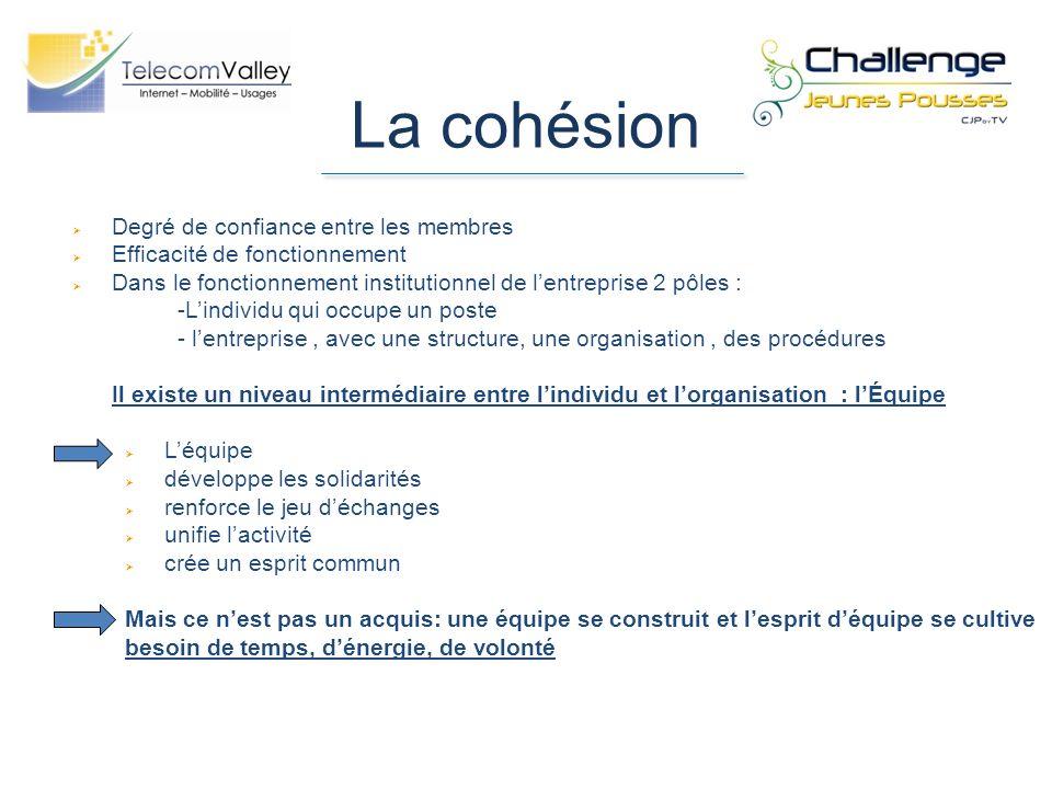 La cohésion Degré de confiance entre les membres Efficacité de fonctionnement Dans le fonctionnement institutionnel de lentreprise 2 pôles : -Lindivid