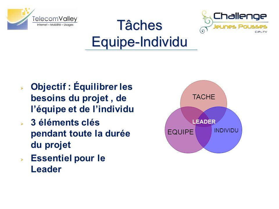 Tâches Equipe-Individu Objectif : Équilibrer les besoins du projet, de léquipe et de lindividu 3 éléments clés pendant toute la durée du projet Essent