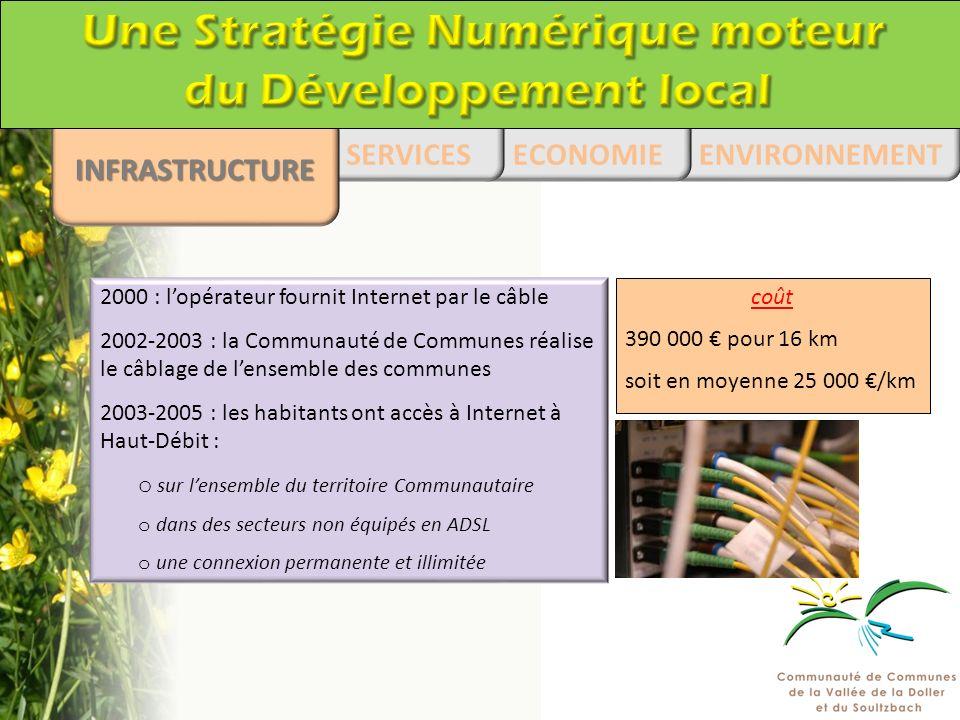 1975-2001 2002-2003 Le câble a été posé en fonction des travaux de voirie dans la Vallée pour en réduire le coût ENVIRONNEMENT ECONOMIESERVICES INFRASTRUCTURE