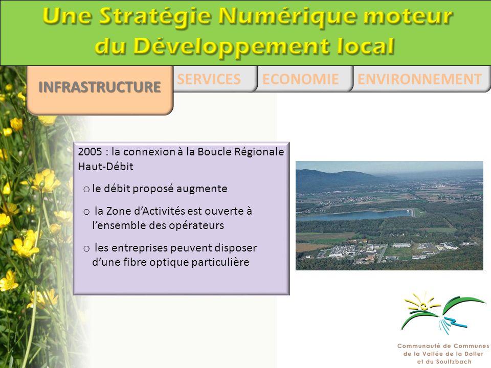 2005 : la connexion à la Boucle Régionale Haut-Débit o le débit proposé augmente o la Zone dActivités est ouverte à lensemble des opérateurs o les entreprises peuvent disposer dune fibre optique particulière ENVIRONNEMENT ECONOMIESERVICES INFRASTRUCTURE