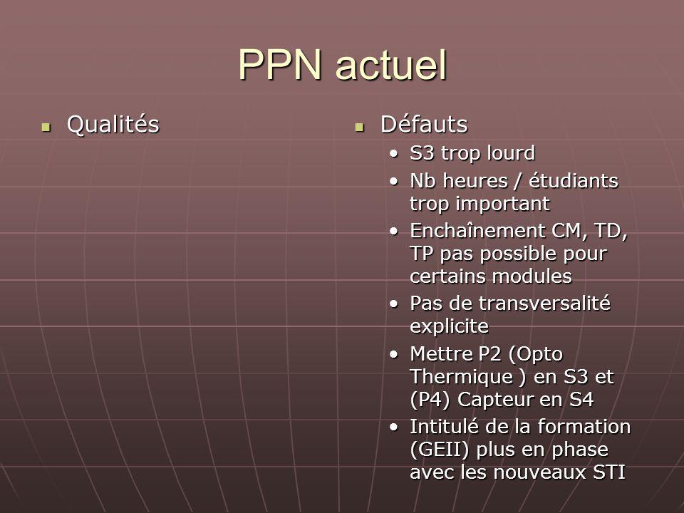 PPN actuel Qualités Qualités Défauts Défauts S3 trop lourd Nb heures / étudiants trop important Enchaînement CM, TD, TP pas possible pour certains mod