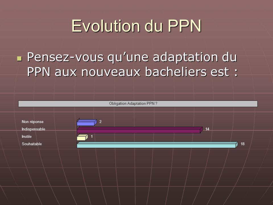 Evolution du PPN Pensez-vous quune adaptation du PPN aux nouveaux bacheliers est : Pensez-vous quune adaptation du PPN aux nouveaux bacheliers est : O