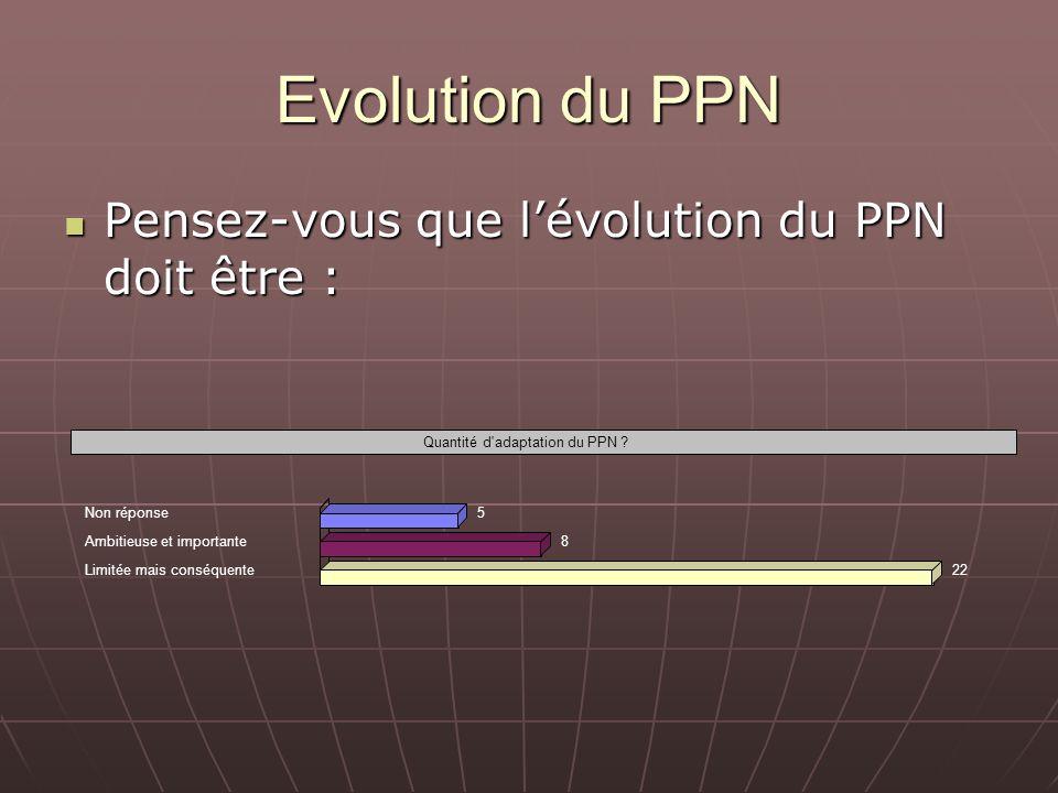 Evolution du PPN Pensez-vous que lévolution du PPN doit être : Pensez-vous que lévolution du PPN doit être : Quantité d'adaptation du PPN ? Non répons