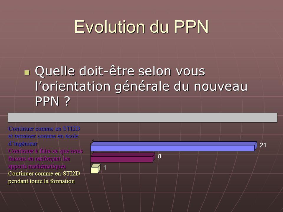 Evolution du PPN Quelle doit-être selon vous lorientation générale du nouveau PPN ? Quelle doit-être selon vous lorientation générale du nouveau PPN ?