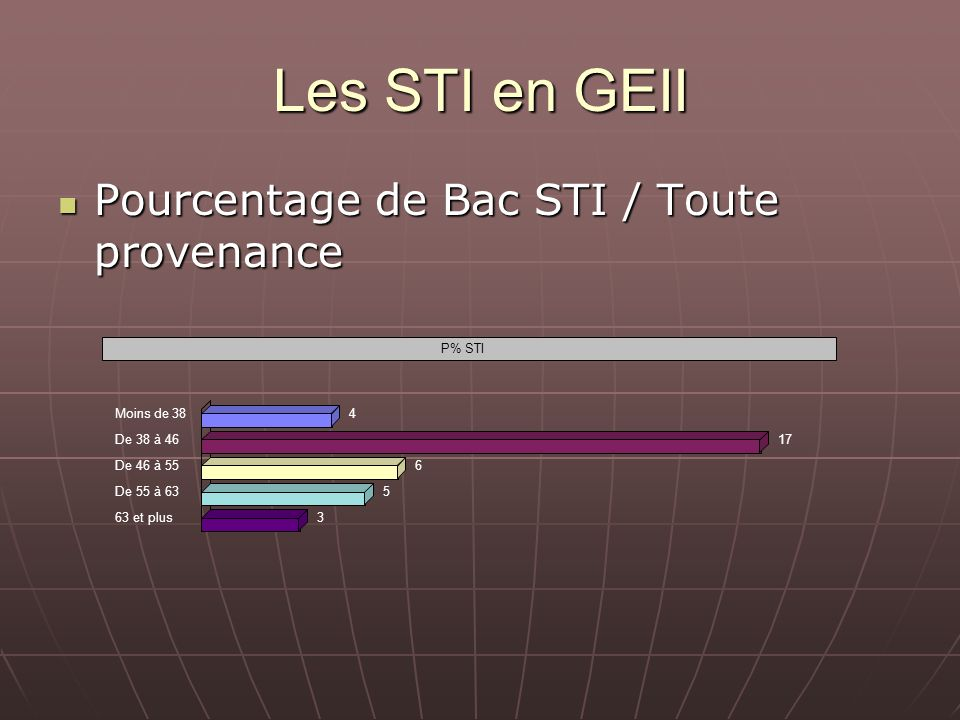 Les STI en GEII Pourcentage de Bac STI / Toute provenance Pourcentage de Bac STI / Toute provenance P% STI Moins de 384 De 38 à 4617 De 46 à 556 De 55