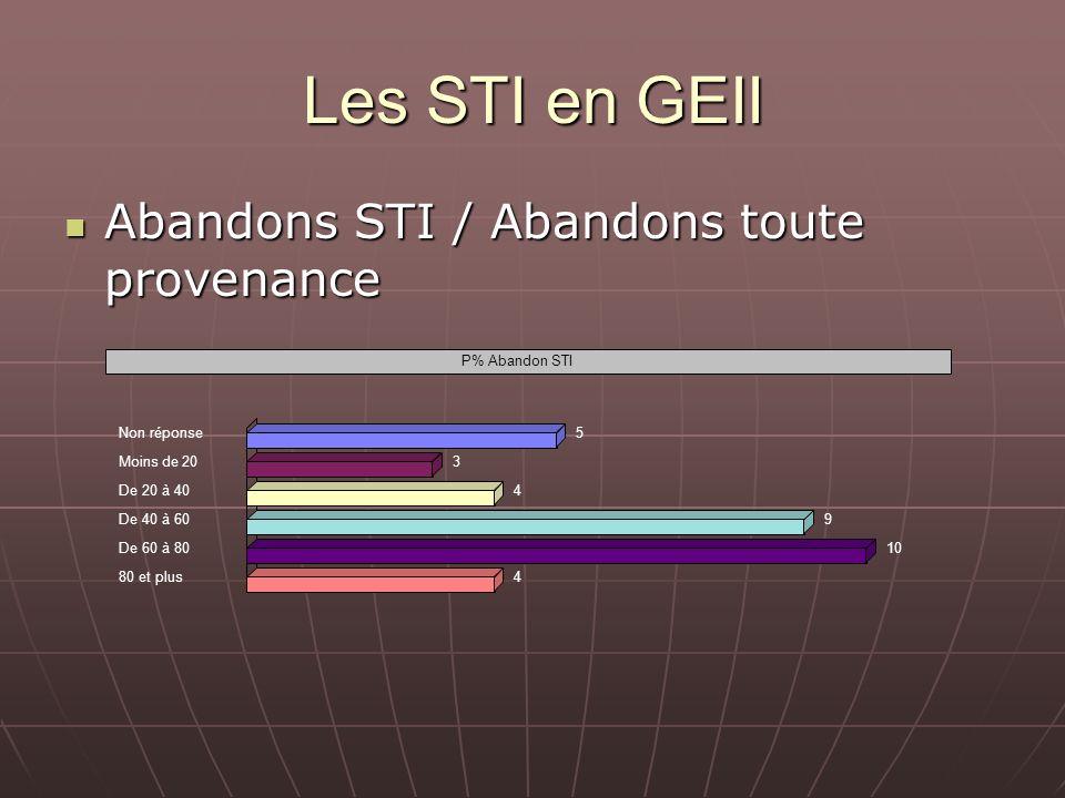 Les STI en GEII Abandons STI / Abandons toute provenance Abandons STI / Abandons toute provenance P% Abandon STI Non réponse5 Moins de 203 De 20 à 404