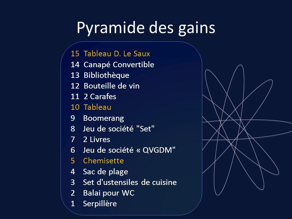 Pyramide des gains 15 Tableau D. Le Saux 14 Canapé Convertible 13 Bibliothèque 12 Bouteille de vin 11 2 Carafes 10 Tableau 9 Boomerang 8 Jeu de sociét