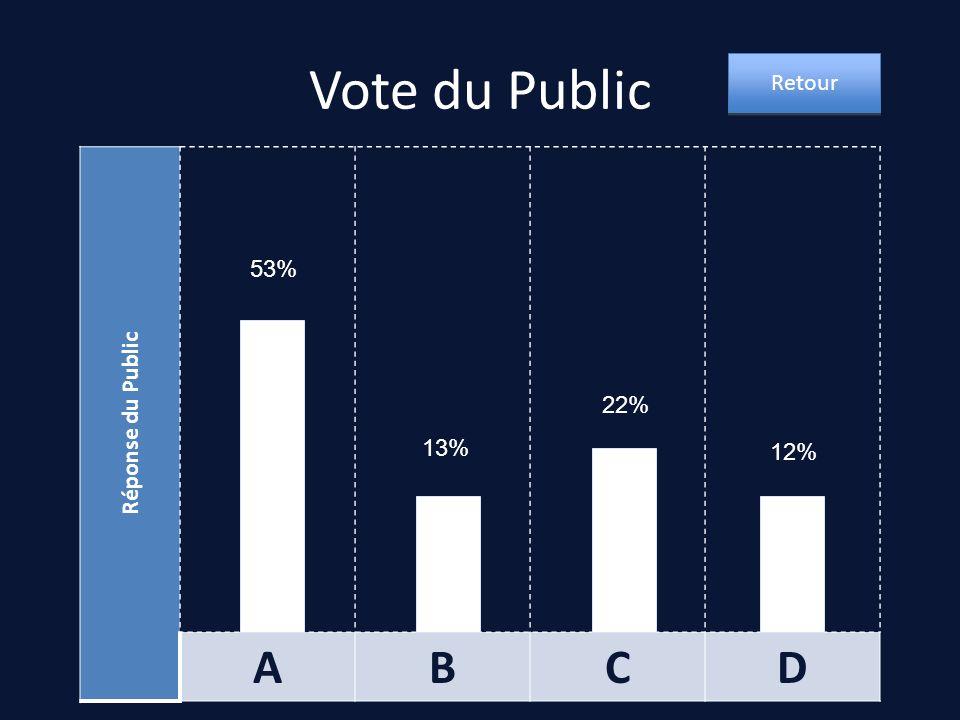 Vote du Public Réponse du Public ABCD 53% 22% 13% 12% Retour