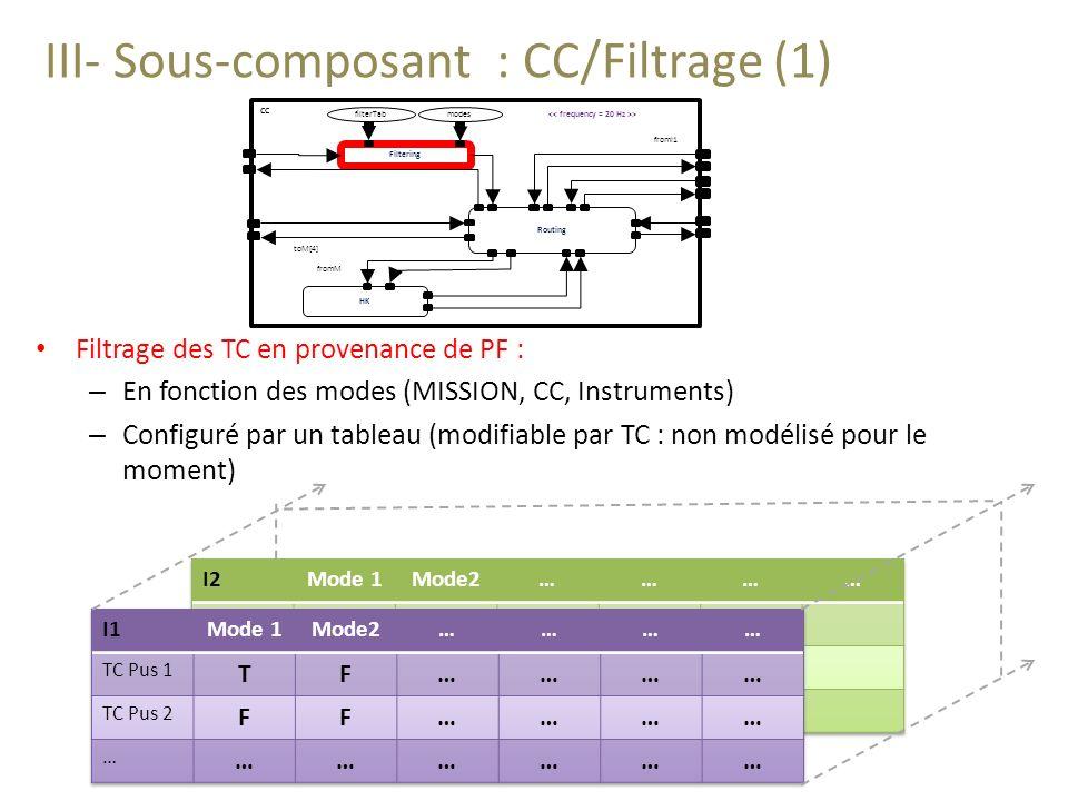 III- Sous-composant : CC/Filtrage (1) Filtrage des TC en provenance de PF : – En fonction des modes (MISSION, CC, Instruments) – Configuré par un tableau (modifiable par TC : non modélisé pour le moment) Routing Filtering HK fromI1 toM[4] > fromM filterTabmodes CC