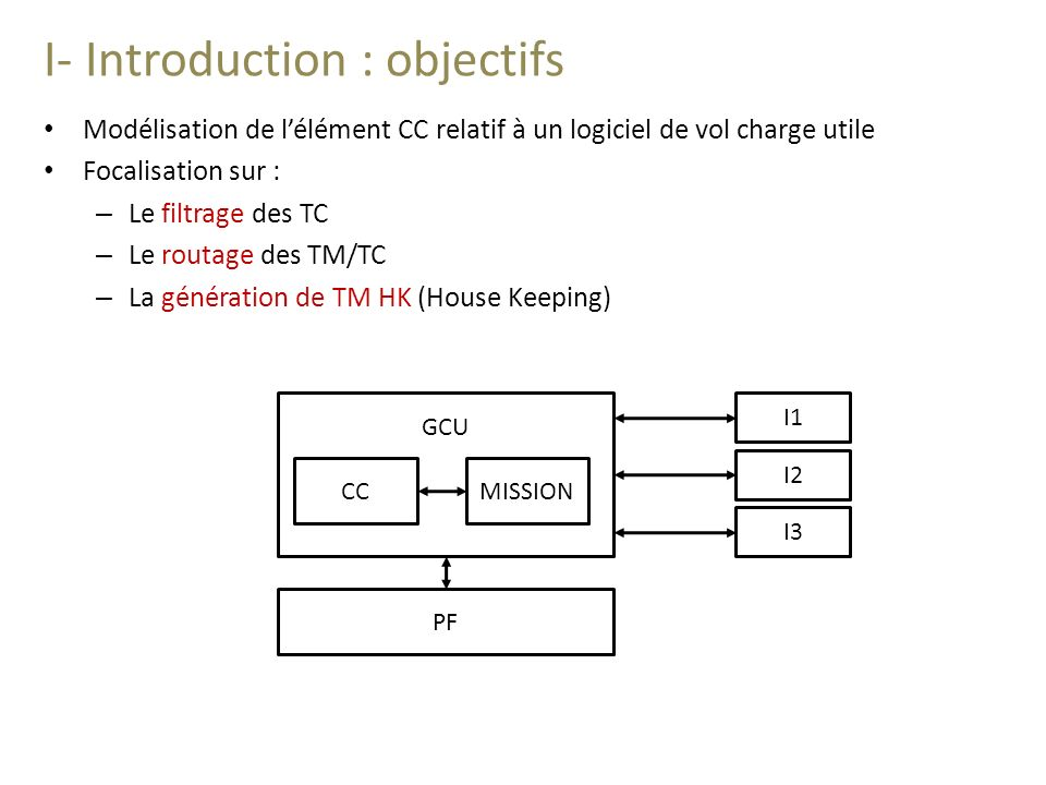 I- Introduction : Vue globale CC : Contrôle/Commande MISSION : Partition Mission PF : Plateforme I1, I2, I3 : Instruments CC PF I1 I2 I3 MISSION Arinc 1553